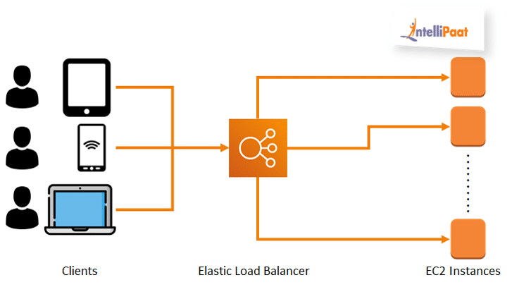 how does an ELB work