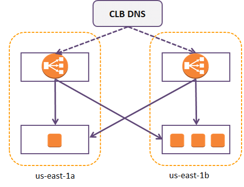 cross zone load balancing AWS ELB
