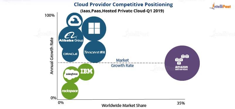market shares - AWS vs Azure vs Google