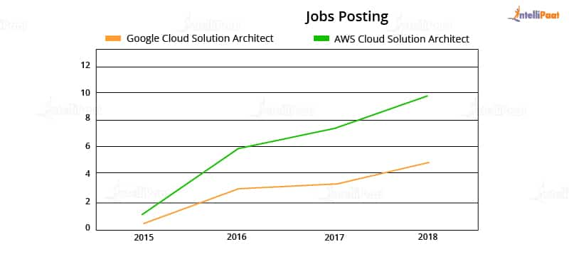 AWS vs. Google Cloud - Job trends