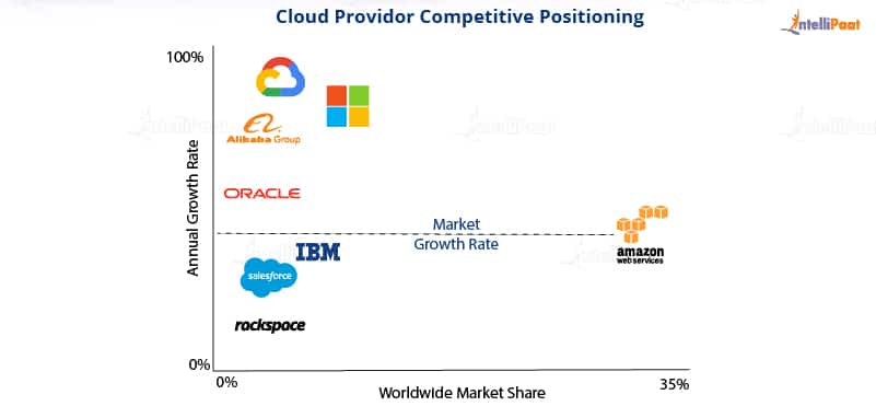 AWS vs Google Cloud - Market shares