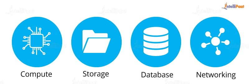 Azure Services-What is Microsoft Azure-Intellipaat