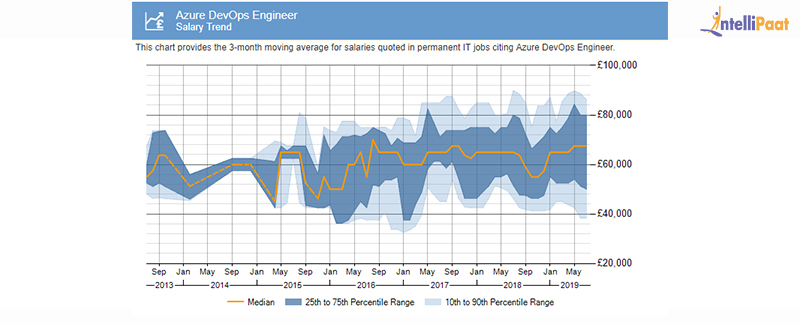 Azure DevOps certification Salary Trends