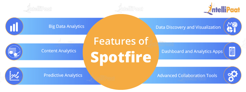 Features of Spotfire