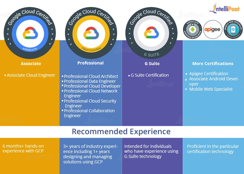 different gcp certifications