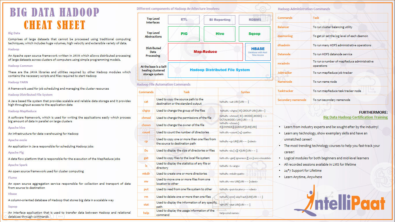 Big Data Hadoop Cheat Sheet - Download in PDF & JPG Format