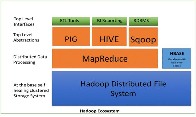 Hadoop-Ecosystem