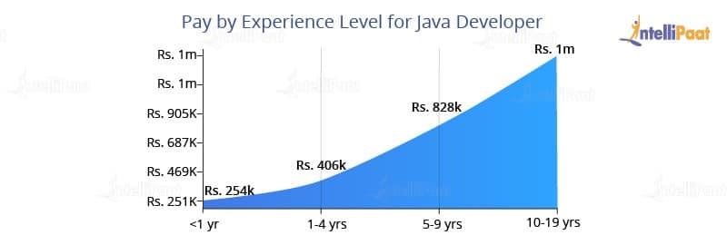 JavaVSPython10