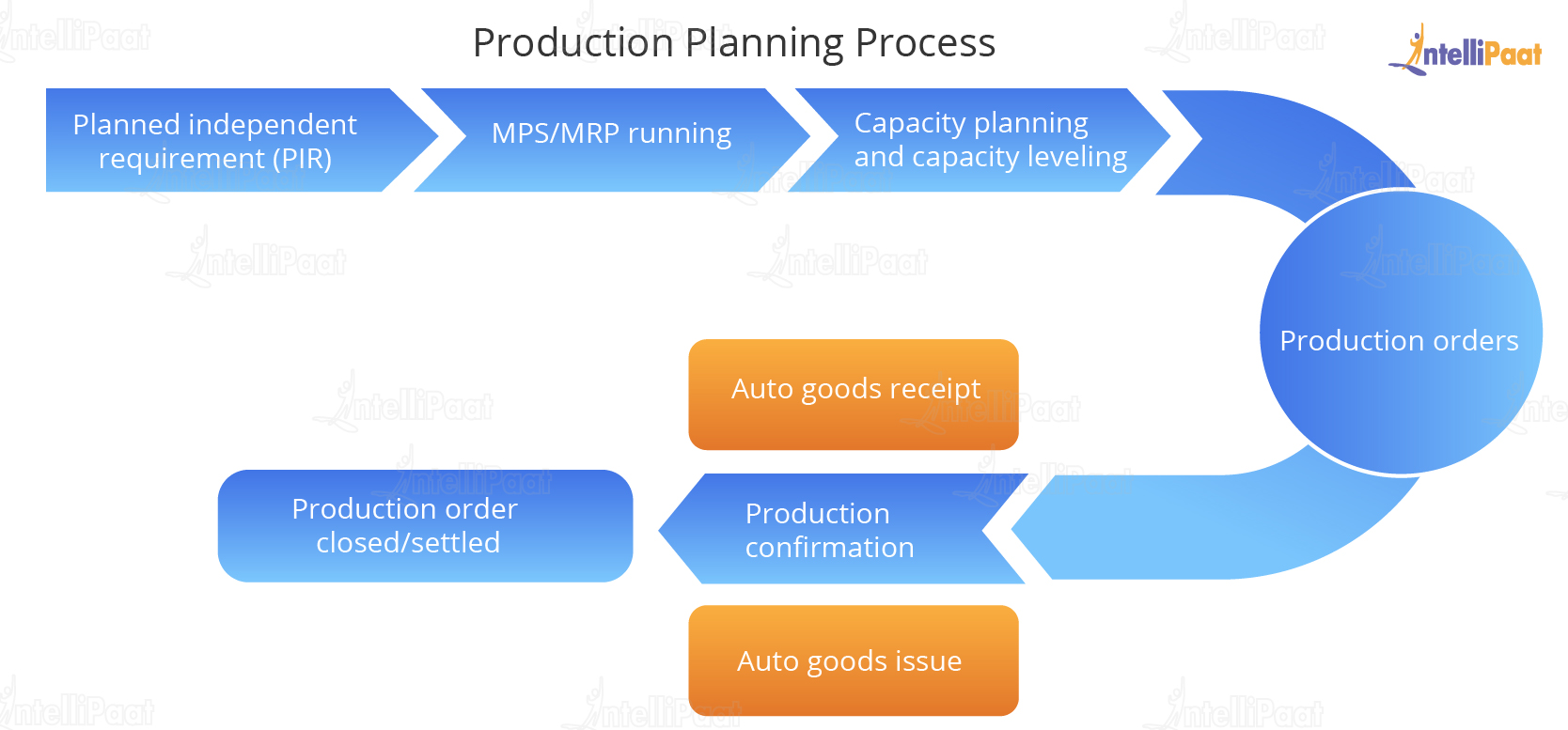 Production Planning Cycle
