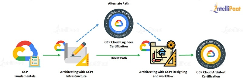 gcp certification path