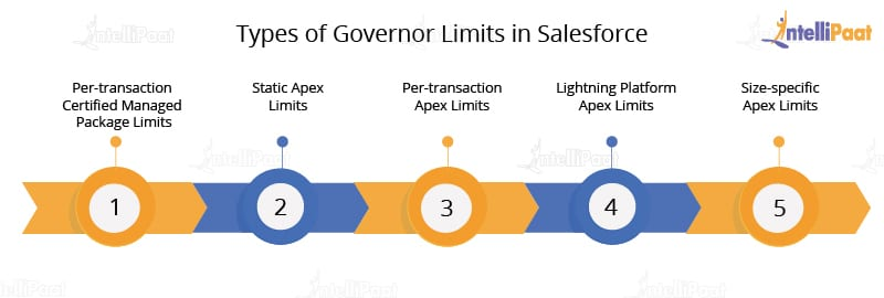 Governor Limits in Salesforce - Intellipaat