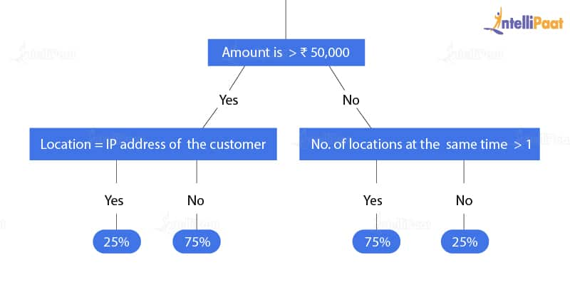 Decision tree-Fraud detection algorithms-Intellipaat
