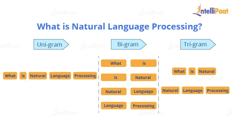 Unigrams-What is Natural Language Procesing?-Intellipaat