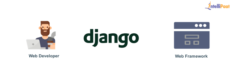 what is django web framework