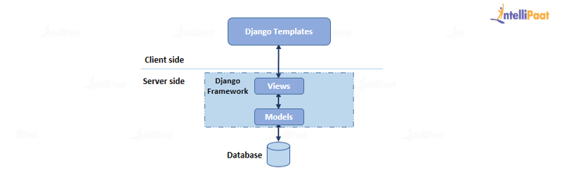 Architecture of Django Web Framework
