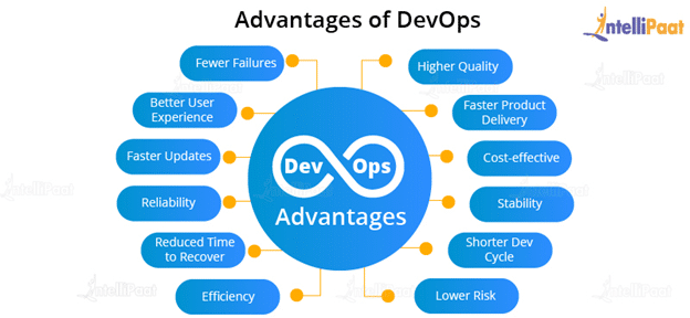 Advantages Of DevOps