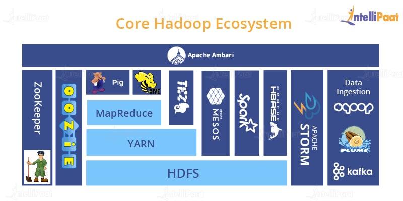 Core Hadoop Ecosystem