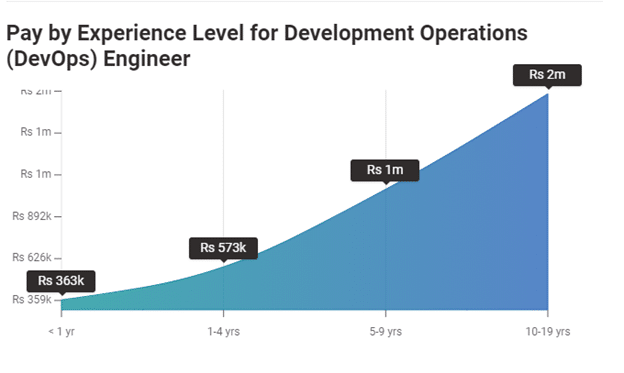DevOps Engineer Salary