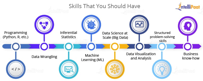 Important Technical/Non-technical Data Scientist Skills