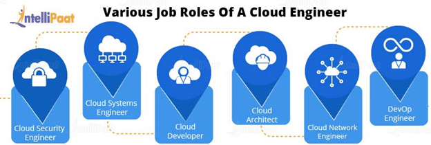 Jobs to Look for as a Cloud Engineer