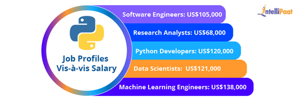 Python Job Profiles Vis-à-vis Salary (Annual)