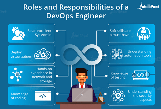 Roles and Responsibilities of a DevOps Engineer