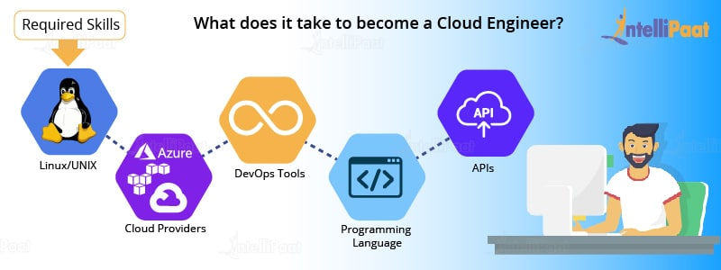 Skills to become cloud engineer