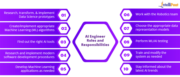 AI Engineer Roles and Responsibilities