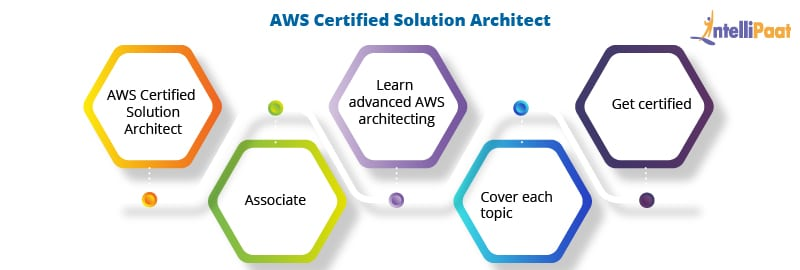 amazon solution architect learning path