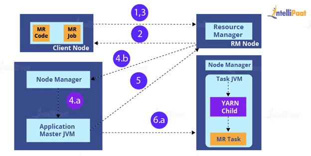 How is an application submitted in YARN