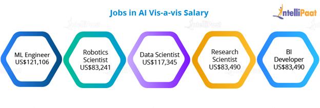 Job in AI