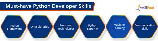 Must-have Python Developer Skills