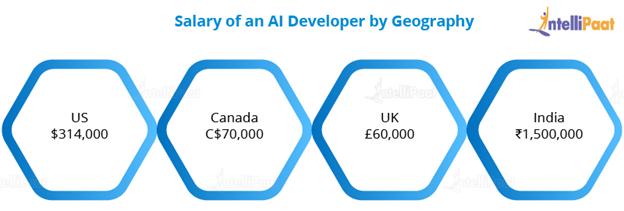 Salary of an AI Developer