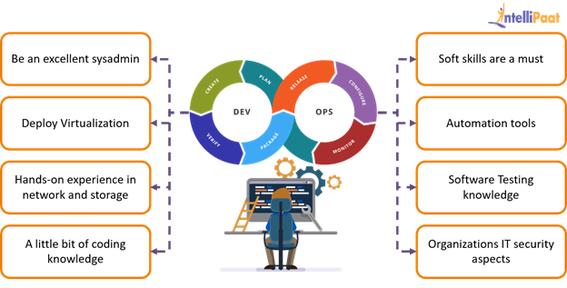 Tasks of a DevOps Engineer