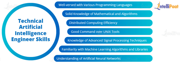 Technical Artificial Intelligence Engineer Skills