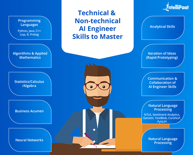 Technical Non-technical AI Engineer Skills to Master