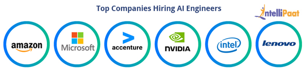 Top Companies Hiring AI Engineers