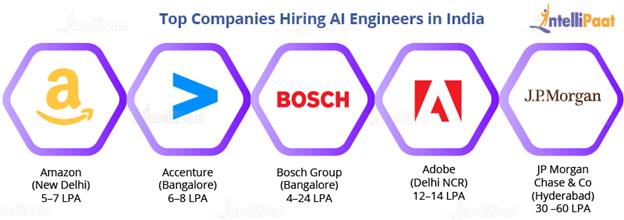 Top companies Ai