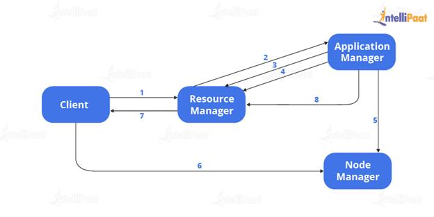 Workflow of a YARN Application