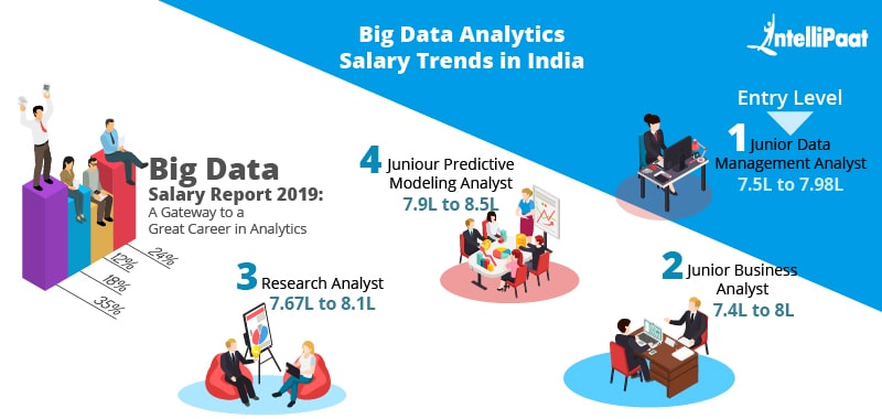 Big Data Analyst salary trend in India