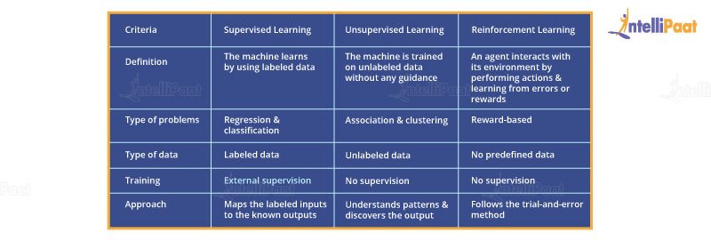 Difference between Supervised Unsupervised and reinforcement learning