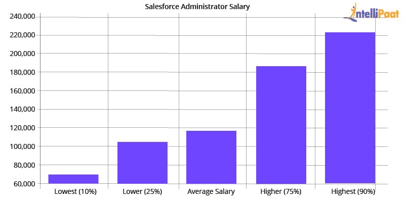 Salesforce Administrator Salary