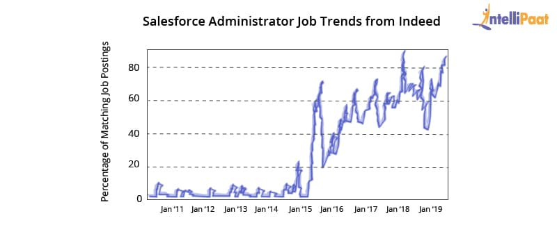 Salesforce Administrator Job Trends