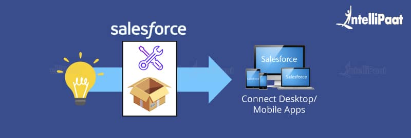 Why do we use Salesforce?