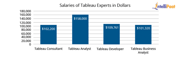 Tableau Developer Salary