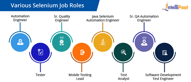 Selenium Job Roles: Upskill Yourself with Intellipaat