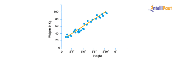 What is Linear Regression 2