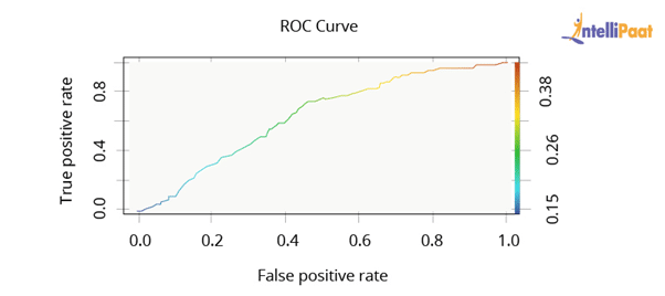 What is ROC curve and what does it represent
