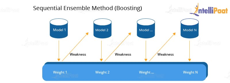Sequential Ensemble Learning