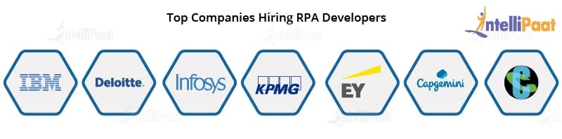 Companies Hiring RPA Developers